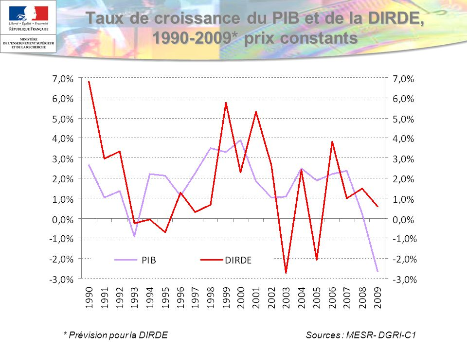 Taux de croissance du PIB et de la DIRDE, 1990-2009* prix constants * Prévision pour la DIRDE Sources : MESR- DGRI-C1