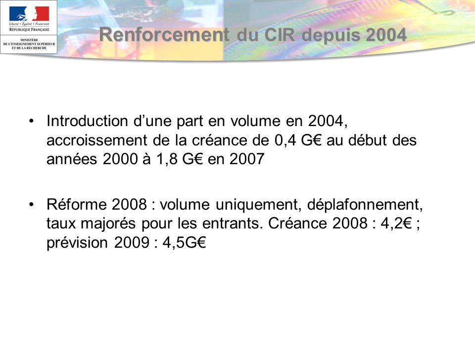 Renforcement du CIR depuis 2004 Introduction dune part en volume en 2004, accroissement de la créance de 0,4 G au début des années 2000 à 1,8 G en 2007 Réforme 2008 : volume uniquement, déplafonnement, taux majorés pour les entrants.