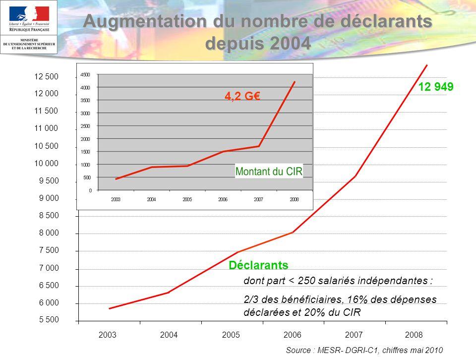 5 Augmentation du nombre de déclarants depuis 2004 5 500 6 000 6 500 7 000 7 500 8 000 8 500 9 000 9 500 10 000 10 500 11 000 11 500 12 000 12 500 200320042005200620072008 Déclarants 12 949 4,2 G Source : MESR- DGRI-C1, chiffres mai 2010 dont part < 250 salariés indépendantes : 2/3 des bénéficiaires, 16% des dépenses déclarées et 20% du CIR