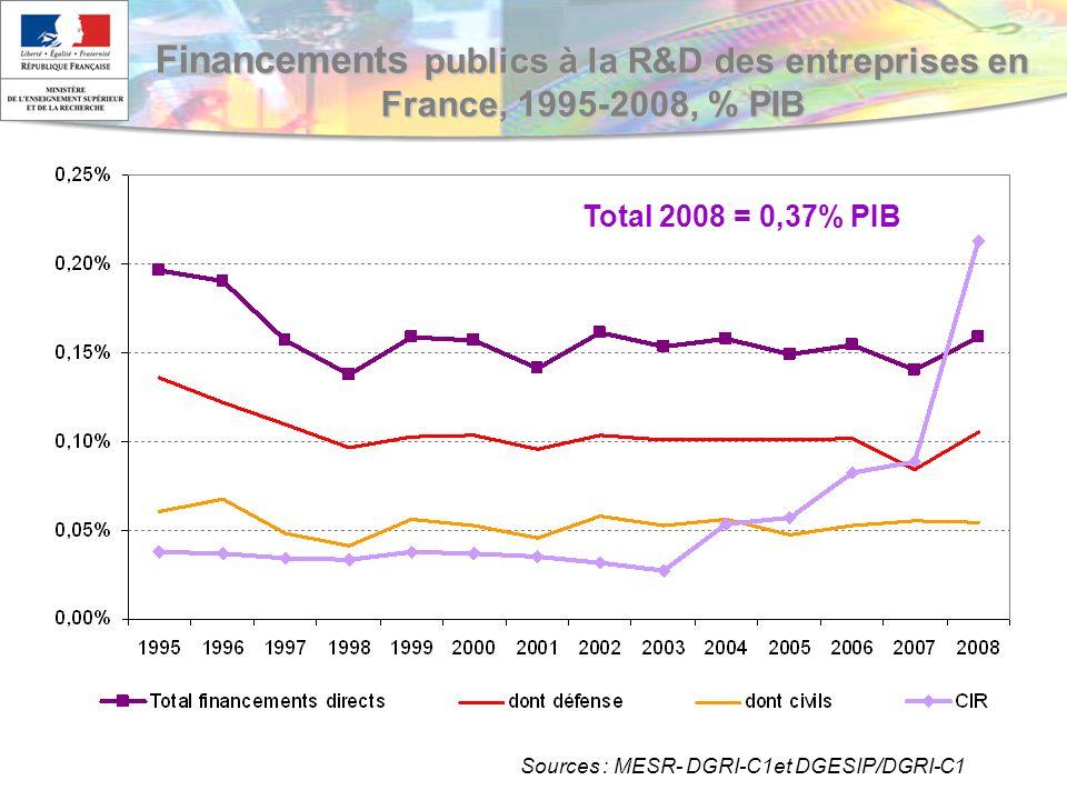 Financements publics à la R&D des entreprises en France, 1995-2008, % PIB Sources : MESR- DGRI-C1et DGESIP/DGRI-C1 Total 2008 = 0,37% PIB