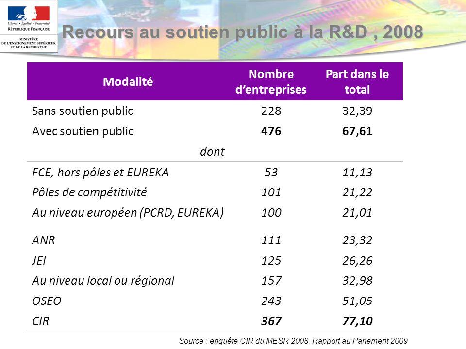 Modalité Nombre dentreprises Part dans le total Sans soutien public22832,39 Avec soutien public47667,61 dont FCE, hors pôles et EUREKA5311,13 Pôles de compétitivité10121,22 Au niveau européen (PCRD, EUREKA)10021,01 ANR11123,32 JEI12526,26 Au niveau local ou régional15732,98 OSEO24351,05 CIR36777,10 Source : MESR-Enquête CIR 2008 Recours au soutien public à la R&D, 2008 Source : enquête CIR du MESR 2008, Rapport au Parlement 2009