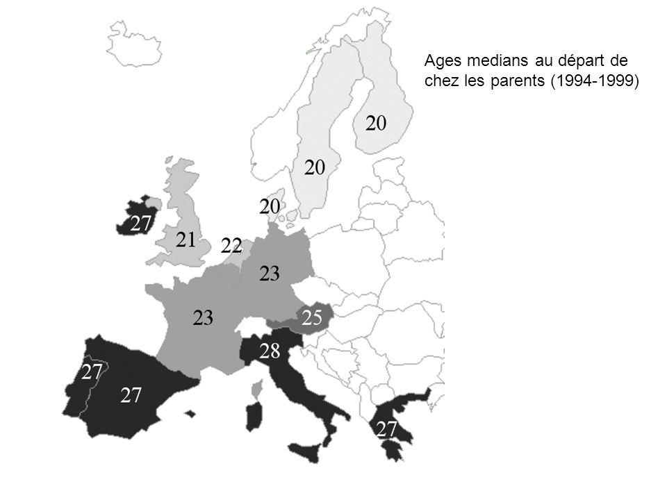 Ages medians au départ de chez les parents (1994-1999)