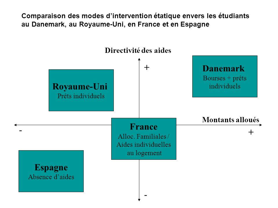Espagne Absence daides Danemark Bourses + prêts individuels France Alloc. Familiales / Aides individuelles au logement Royaume-Uni Prêts individuels D