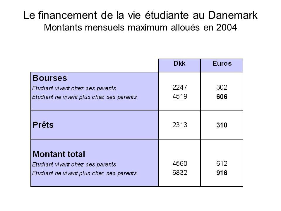 Le financement de la vie étudiante au Danemark Montants mensuels maximum alloués en 2004