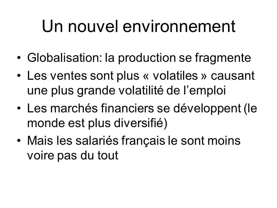Un nouvel environnement Globalisation: la production se fragmente Les ventes sont plus « volatiles » causant une plus grande volatilité de lemploi Les marchés financiers se développent (le monde est plus diversifié) Mais les salariés français le sont moins voire pas du tout