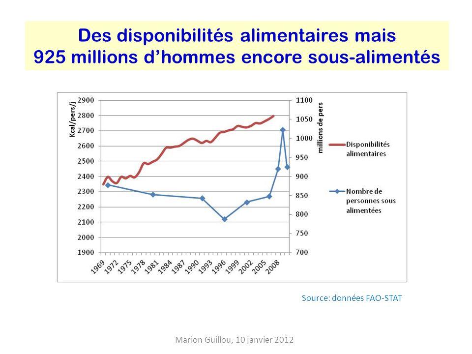 Des disponibilités alimentaires mais 925 millions dhommes encore sous-alimentés Source: données FAO-STAT Marion Guillou, 10 janvier 2012