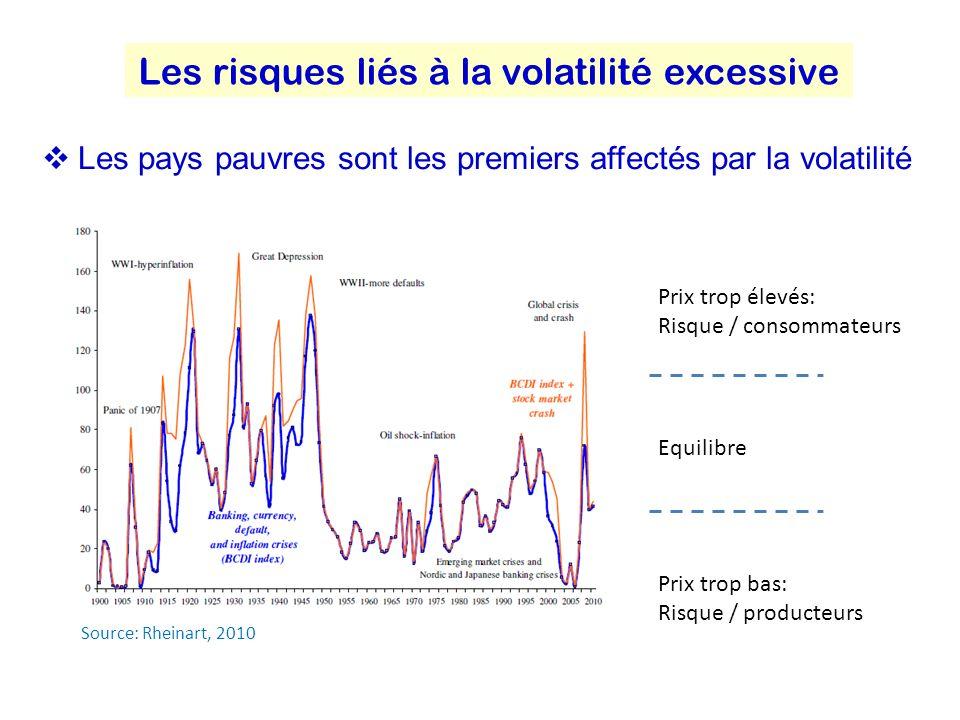 Les risques liés à la volatilité excessive Les pays pauvres sont les premiers affectés par la volatilité Prix trop élevés: Risque / consommateurs Prix trop bas: Risque / producteurs Equilibre Source: Rheinart, 2010
