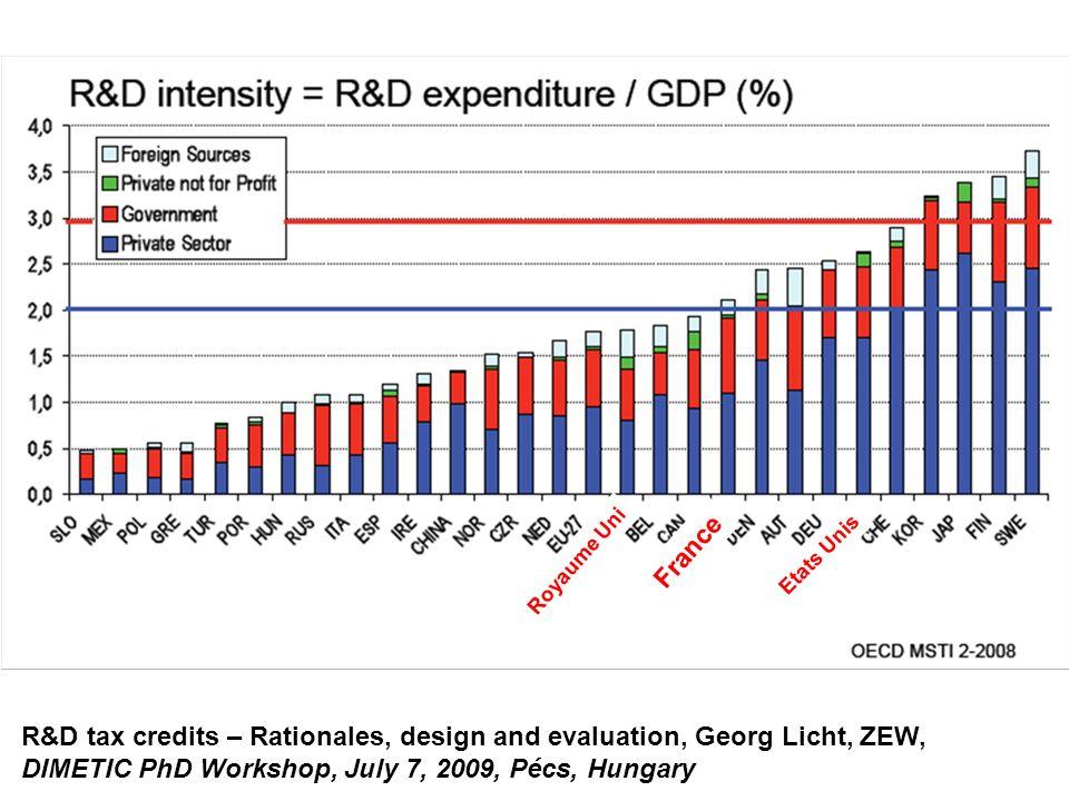 R&D tax credits – Rationales, design and evaluation, Georg Licht, ZEW, DIMETIC PhD Workshop, July 7, 2009, Pécs, Hungary France Royaume Uni Etats Unis