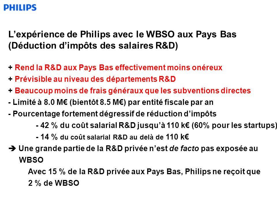 Lexpérience de Philips avec le WBSO aux Pays Bas (Déduction dimpôts des salaires R&D) + Rend la R&D aux Pays Bas effectivement moins onéreux + Prévisible au niveau des départements R&D + Beaucoup moins de frais généraux que les subventions directes - Limité à 8.0 M (bientôt 8.5 M) par entité fiscale par an - Pourcentage fortement dégressif de réduction dimpôts - 42 % du coût salarial R&D jusquà 110 k (60% pour les startups) - 14 % du coût salarial R&D au delà de 110 k Une grande partie de la R&D privée nest de facto pas exposée au WBSO Avec 15 % de la R&D privée aux Pays Bas, Philips ne reçoit que 2 % de WBSO
