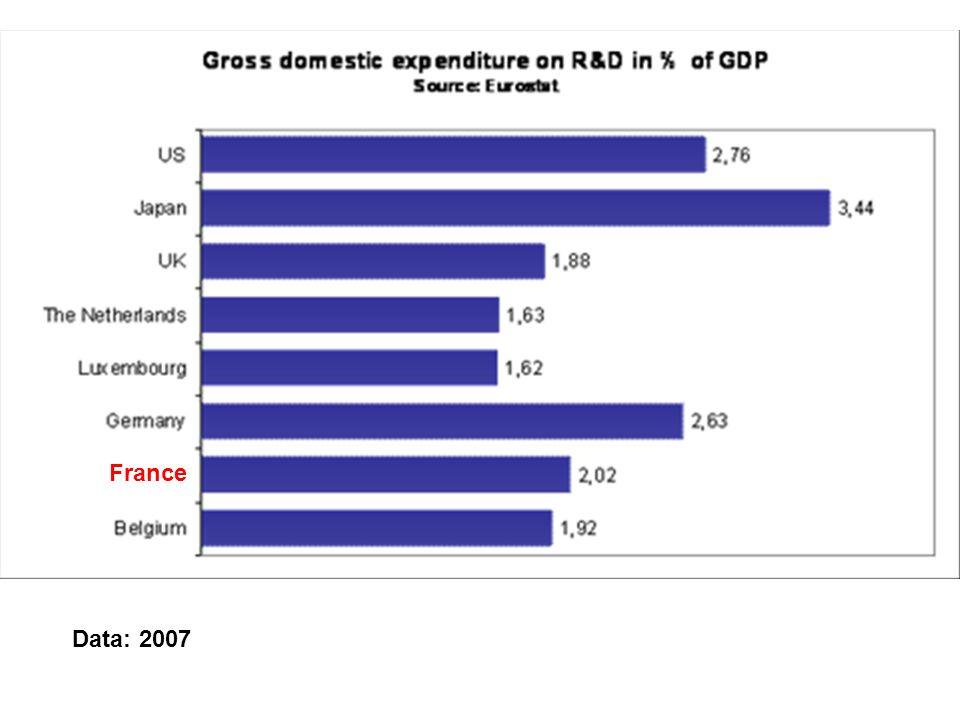 Jacek Warda, TIP Workshop on R&D Tax Treatment in OECD Countries: Comparisons and Evaluations, Paris, December 10, 2007 Tel était le projet en 2007: Avant 2008 5% aujourdhui PME: Première année 75% de: Aujourdhui: 50% de: pour personnel 30%, pas de limite supérieure 75%, pas de limite supérieure, excepté 7,5 million par projet R&D