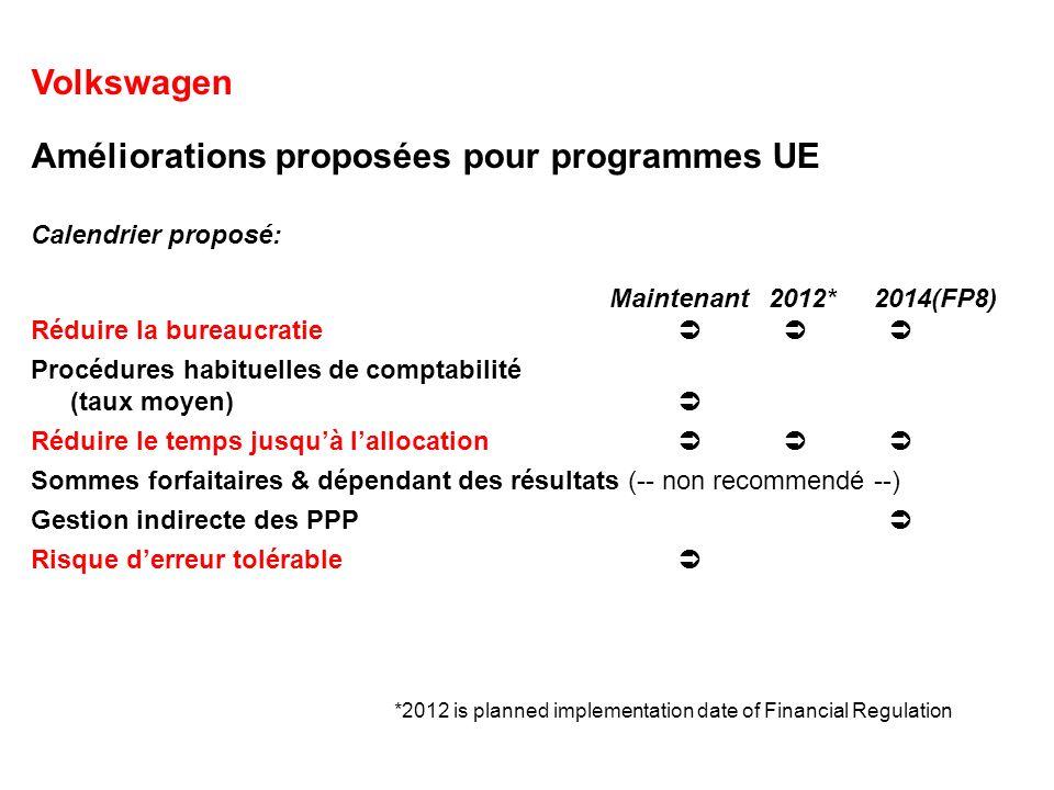 Volkswagen Améliorations proposées pour programmes UE Calendrier proposé: Maintenant2012*2014(FP8) Réduire la bureaucratie Procédures habituelles de c
