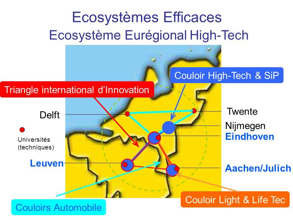 Ecosystèmes Efficaces Ecosystème Eurégional High-Tech Eindhoven Leuven Aachen/Julich Nijmegen Twente Delft Universités (techniques) Triangle international dInnovation Couloir High-Tech & SiP Couloir Light & Life Tec Couloirs Automobile