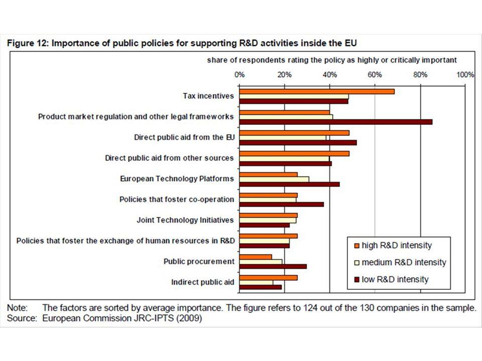 Conclusions Un mélange de politiques publiques est nécessaire pour augmenter le retour sur linvestissement attendu de la R&D en UE Côté entrée/offre du système dinnovation: systèmes génériques comme le CIR, des programmes de subventions directes de R&D, PPPs, … Côté rendement du système dinnovation: Politiques de lERA, IP Code of Practice, réglementations plus claires sur les aide publiques indirectes, des systèmes de mobilité des chercheurs, … Côté sortie/demande du système dinnovation: des règles favorables à linnovation, standardisation, acquisition publique de technologie, …
