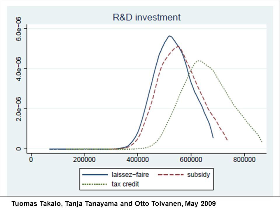 AIR LIQUIDE investit massivement dans la R&D en France : les activités de R&D dAIR LIQUIDE sont internationales mais les dépenses réalisées en France sont très largement majoritaires puisquelles représentent 66% du total mondial, soit un montant de 103 millions deuros investi en France en 2009.