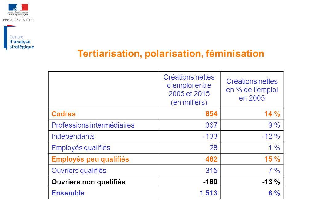 PREMIER MINISTRE Tertiarisation, polarisation, féminisation Créations nettes demploi entre 2005 et 2015 (en milliers) Créations nettes en % de lemploi