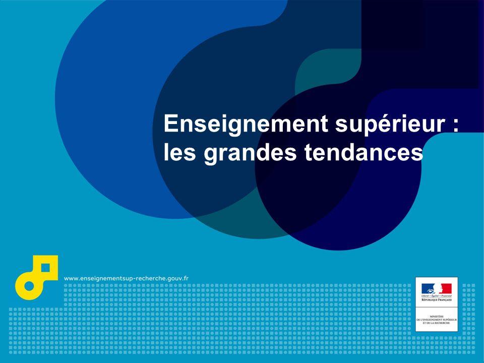 Plan de lexposé Les tendances passées dans lenseignement supérieur Les évolutions attendues Linsertion professionnelle Regards sur la démographie française à léchelle européenne