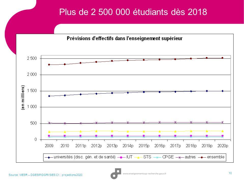 10 Plus de 2 500 000 étudiants dès 2018 Source : MESR – DGESIP/DGRI SIES C1 : projections 2020