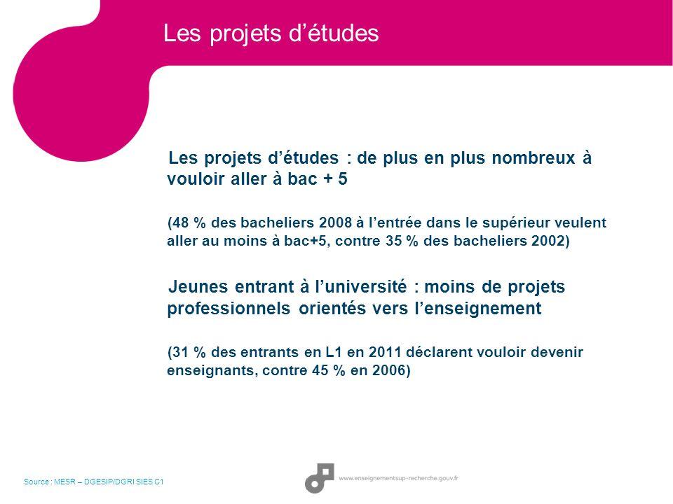 Les projets détudes Les projets détudes : de plus en plus nombreux à vouloir aller à bac + 5 (48 % des bacheliers 2008 à lentrée dans le supérieur veu