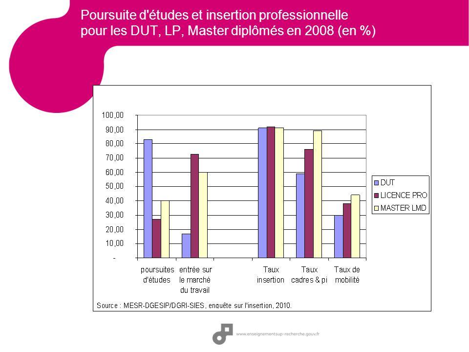 Poursuite d'études et insertion professionnelle pour les DUT, LP, Master diplômés en 2008 (en %)