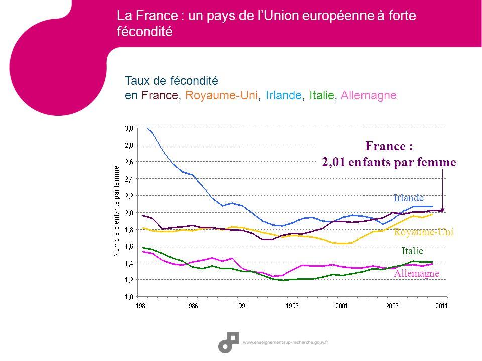 La France : un pays de lUnion européenne à forte fécondité Taux de fécondité en France, Royaume-Uni, Irlande, Italie, Allemagne France : 2,01 enfants