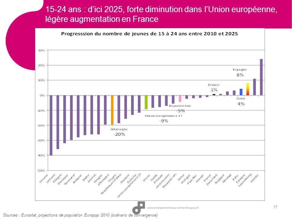 15-24 ans : dici 2025, forte diminution dans lUnion européenne, légère augmentation en France 17 Sources : Eurostat, projections de population Europop