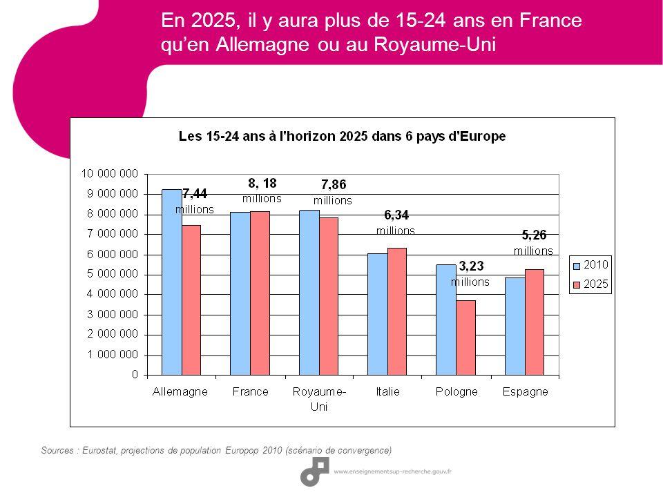 En 2025, il y aura plus de 15-24 ans en France quen Allemagne ou au Royaume-Uni Sources : Eurostat, projections de population Europop 2010 (scénario d
