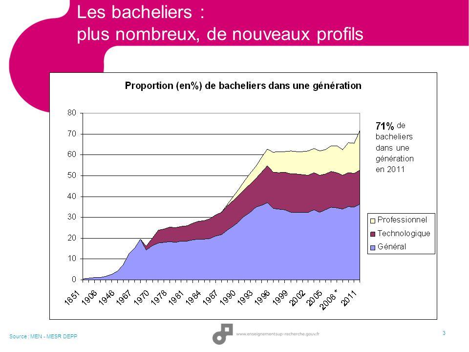 Les bacheliers : plus nombreux, de nouveaux profils 3 Source : MEN - MESR DEPP