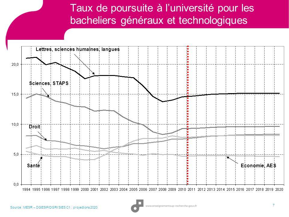 En 2025, il y aura plus de 15-24 ans en France quen Allemagne ou au Royaume-Uni Sources : Eurostat, projections de population Europop 2010 (scénario de convergence)