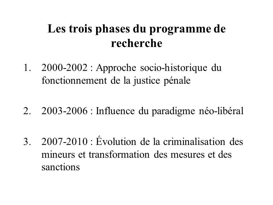 Les trois phases du programme de recherche 1.2000-2002 : Approche socio-historique du fonctionnement de la justice pénale 2.2003-2006 : Influence du p