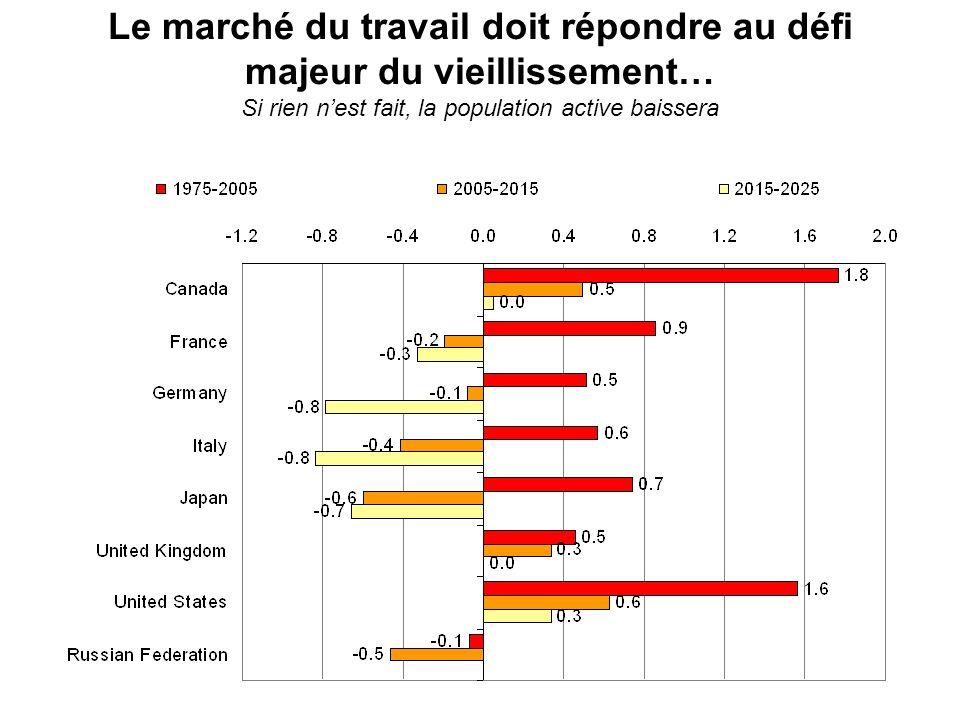 ...ce qui exige la levée des obstacles à lemploi des chômeurs et des inactifs qui peuvent travailler Près de 40% des personnes en âge de travailler nont pas demploi en France