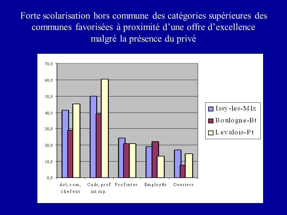 Forte scolarisation hors commune des catégories supérieures des communes favorisées à proximité dune offre dexcellence malgré la présence du privé