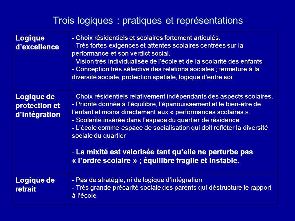 Trois logiques : pratiques et représentations Logique dexcellence - Choix résidentiels et scolaires fortement articulés. - Très fortes exigences et at