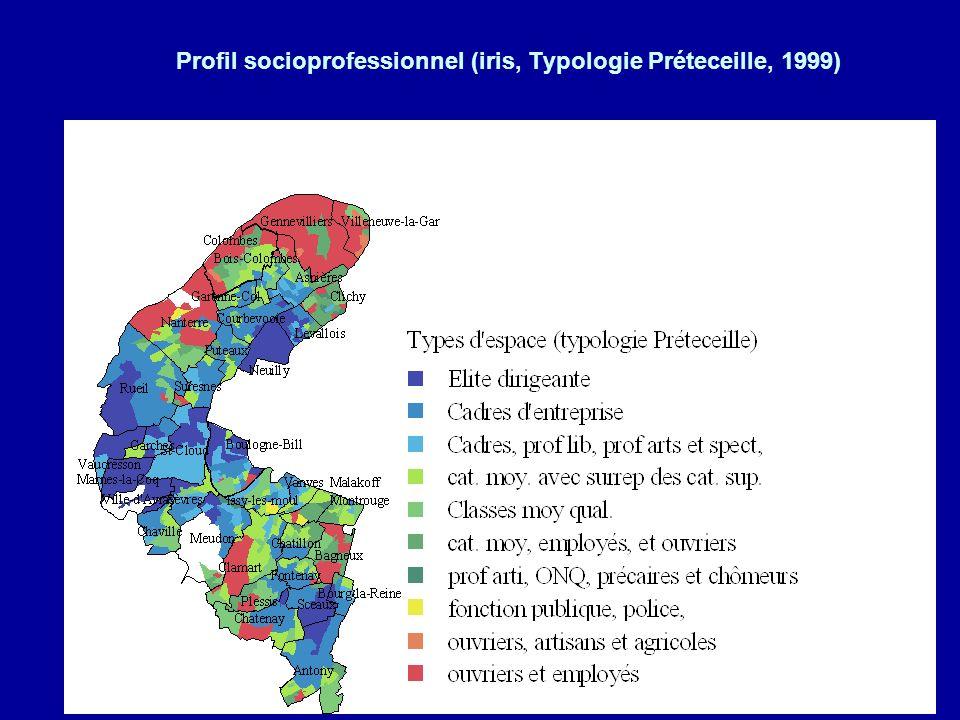 Très forte corrélation entre le profil social des communes et les caractéristiques de loffre scolaire.