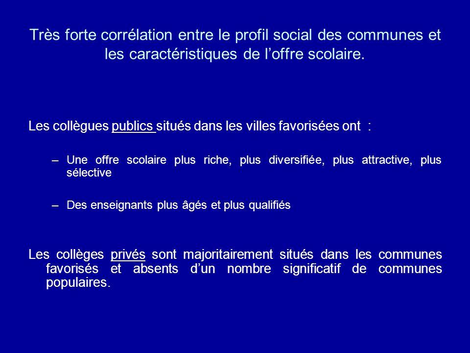 Très forte corrélation entre le profil social des communes et les caractéristiques de loffre scolaire. Les collègues publics situés dans les villes fa
