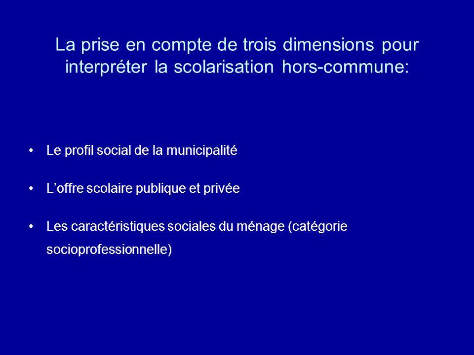 La prise en compte de trois dimensions pour interpréter la scolarisation hors-commune: Le profil social de la municipalité Loffre scolaire publique et