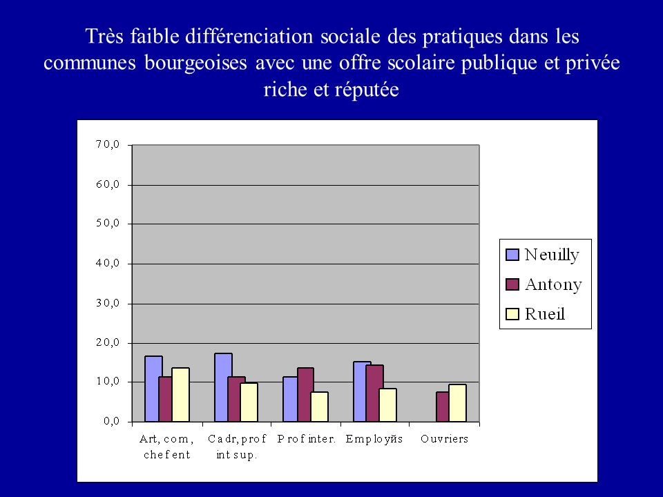 Très faible différenciation sociale des pratiques dans les communes bourgeoises avec une offre scolaire publique et privée riche et réputée