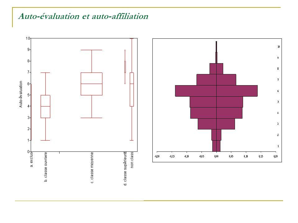 Auto-évaluation et auto-affiliation