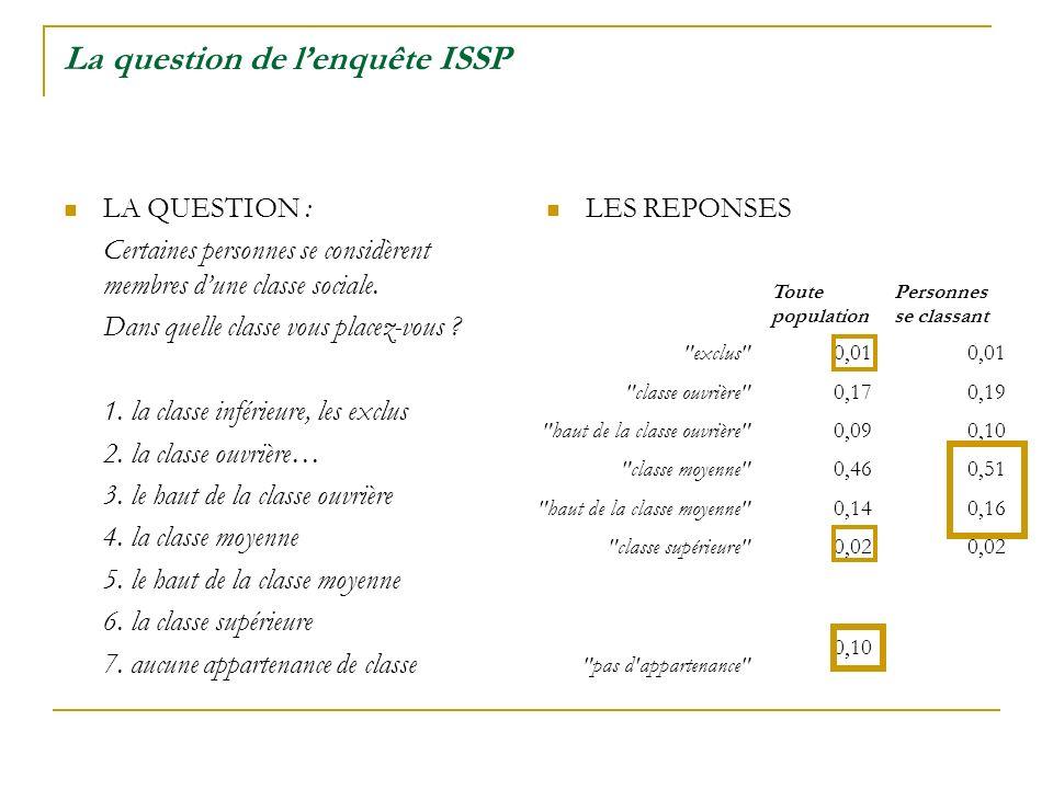 La question de lenquête ISSP LA QUESTION : Certaines personnes se considèrent membres dune classe sociale.
