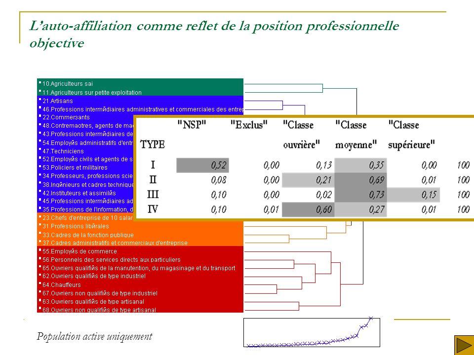 Lauto-affiliation comme reflet de la position professionnelle objective Population active uniquement