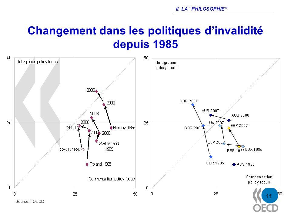 11 Changement dans les politiques dinvalidité depuis 1985 Source: : OECD II. LA PHILOSOPHIE