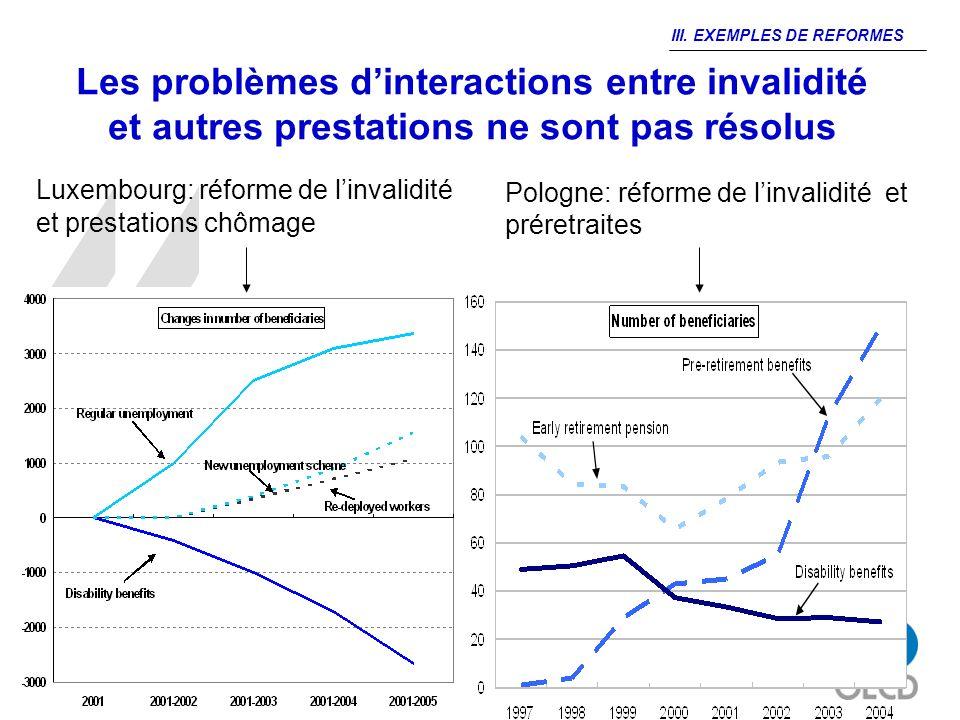 13 Les problèmes dinteractions entre invalidité et autres prestations ne sont pas résolus Luxembourg: réforme de linvalidité et prestations chômage Po