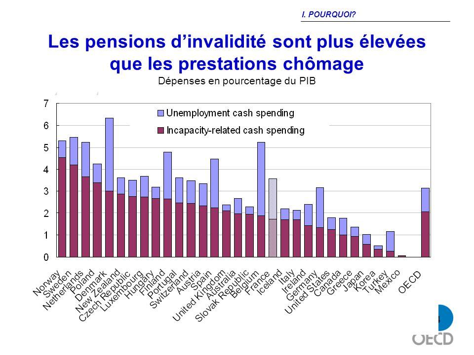 4 Les pensions dinvalidité sont plus élevées que les prestations chômage Dépenses en pourcentage du PIB Source: : OECD I. POURQUOI?