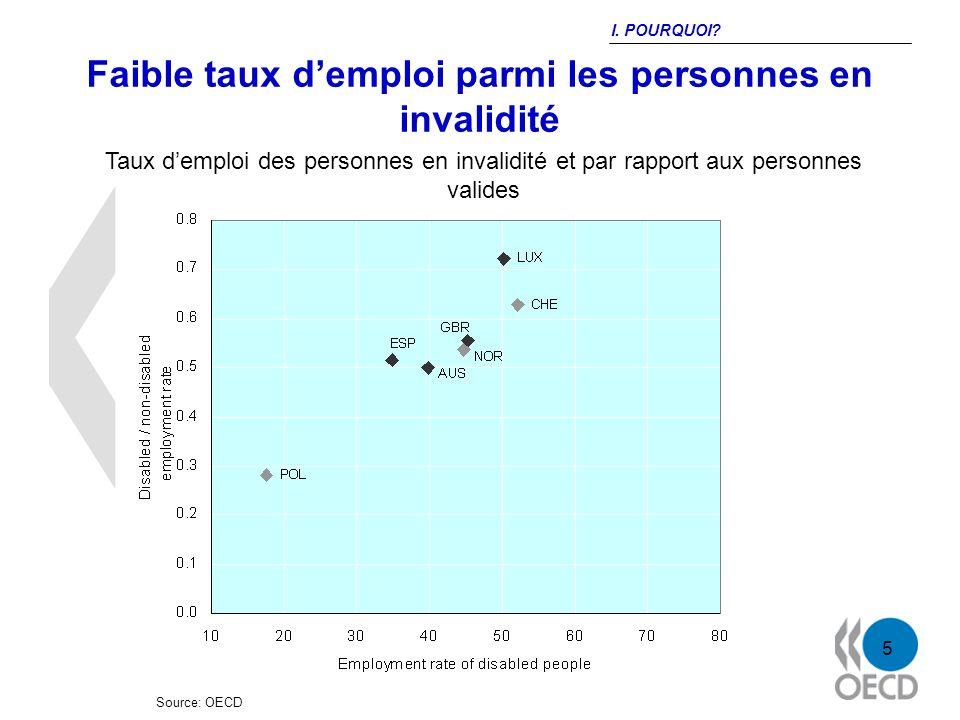 5 Faible taux demploi parmi les personnes en invalidité Source: OECD Taux demploi des personnes en invalidité et par rapport aux personnes valides I.