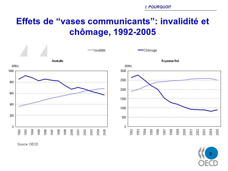 8 Effets de vases communicants: invalidité et chômage, 1992-2005 Source: OECD I. POURQUOI
