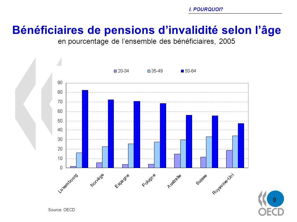 9 Bénéficiaires de pensions dinvalidité selon lâge en pourcentage de lensemble des bénéficiaires, 2005 Source: OECD I.