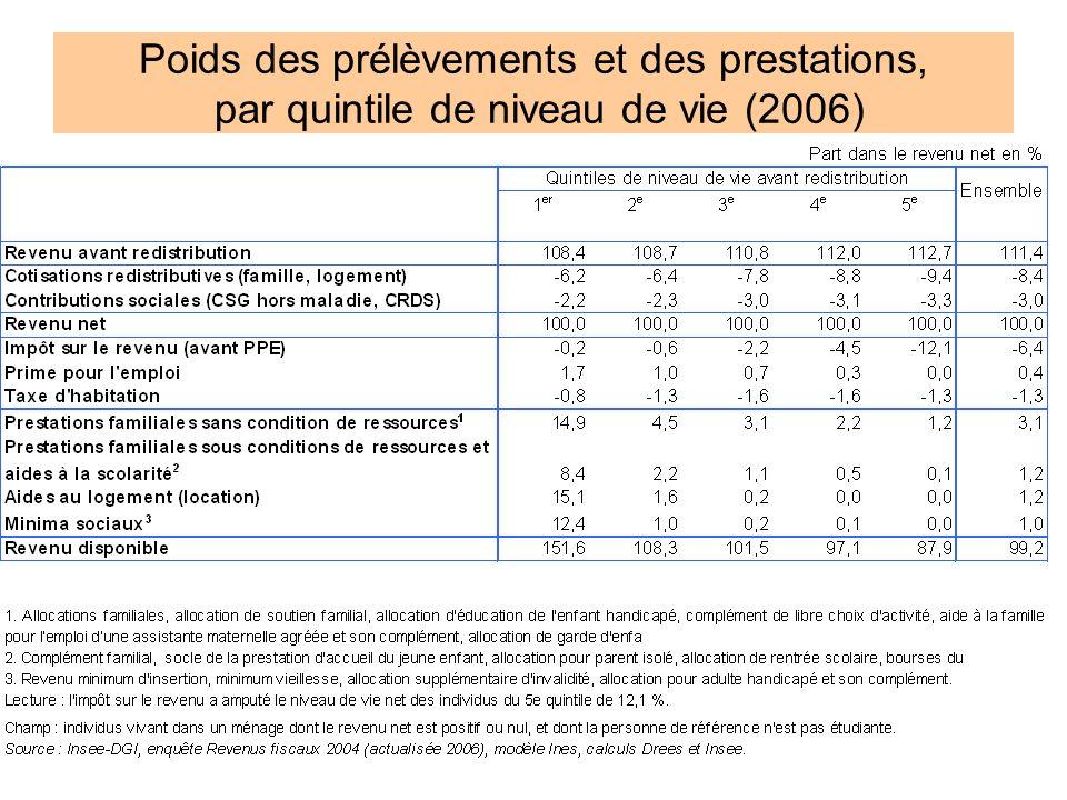 10 Poids des prélèvements et des prestations, par quintile de niveau de vie (2006)