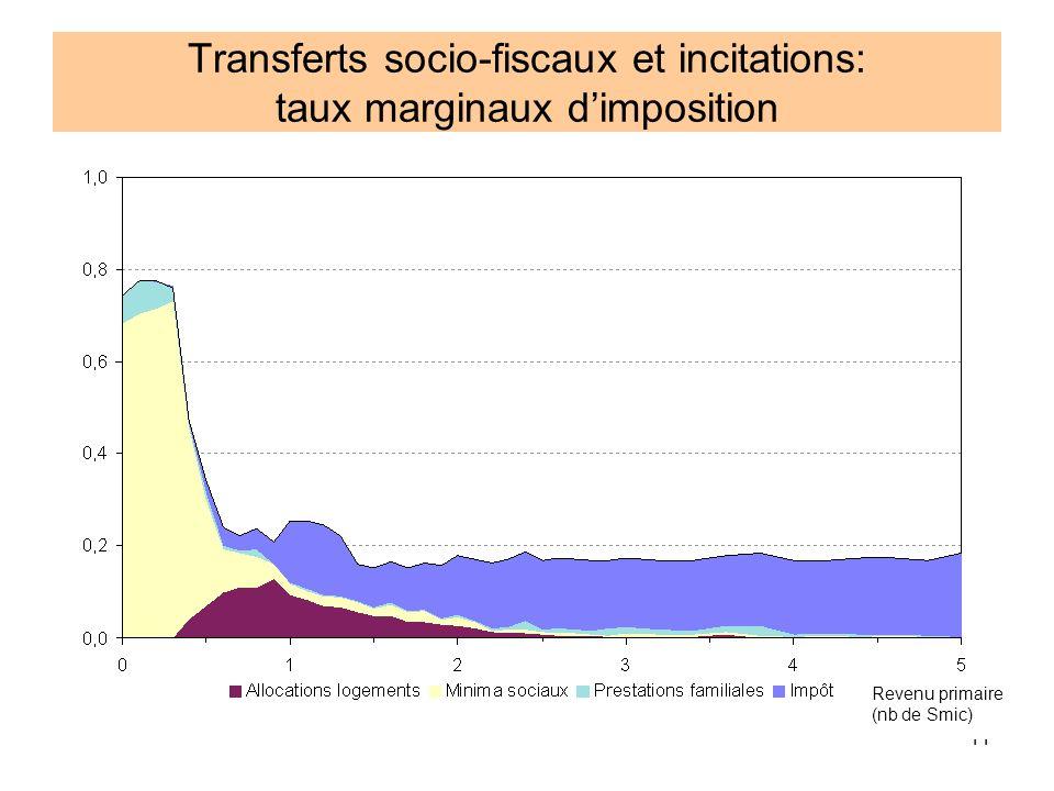 11 Transferts socio-fiscaux et incitations: taux marginaux dimposition Revenu primaire (nb de Smic)