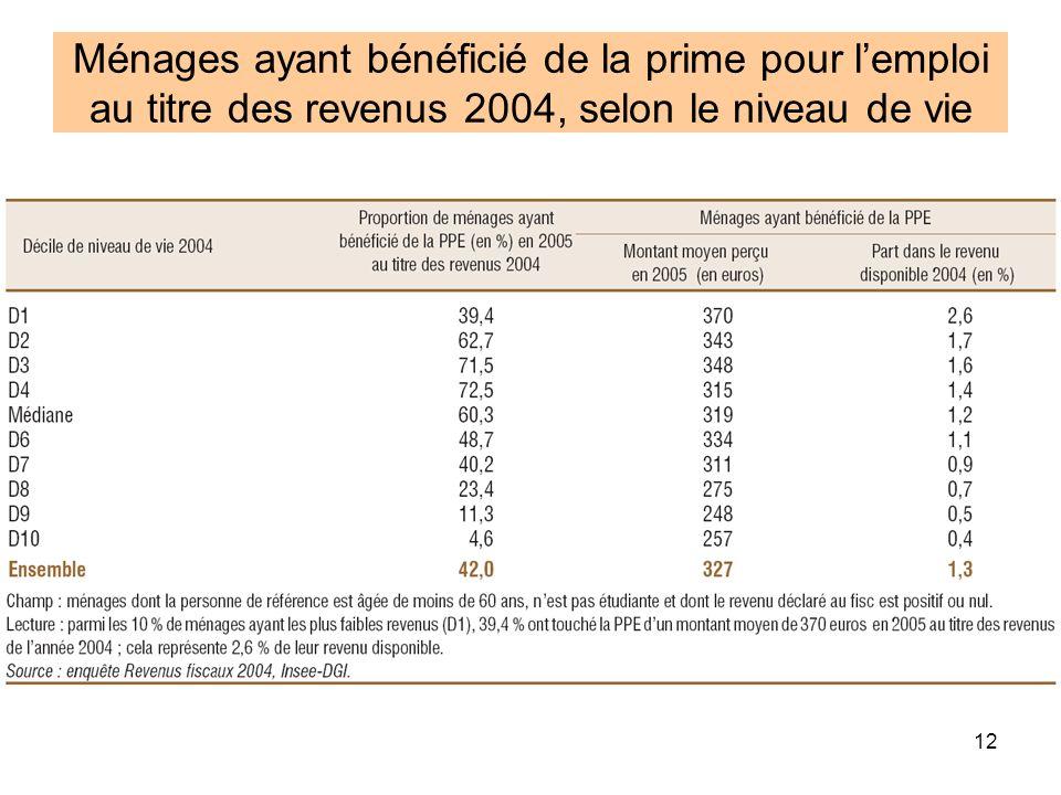 12 Ménages ayant bénéficié de la prime pour lemploi au titre des revenus 2004, selon le niveau de vie