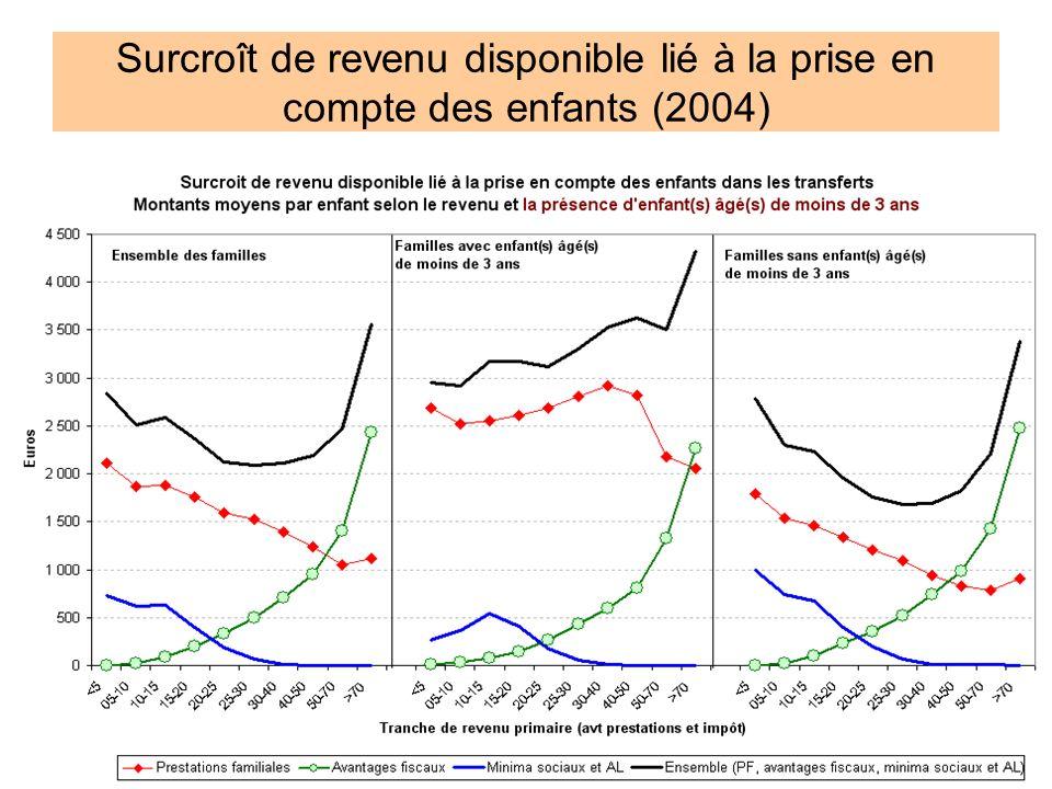 13 Surcroît de revenu disponible lié à la prise en compte des enfants (2004)