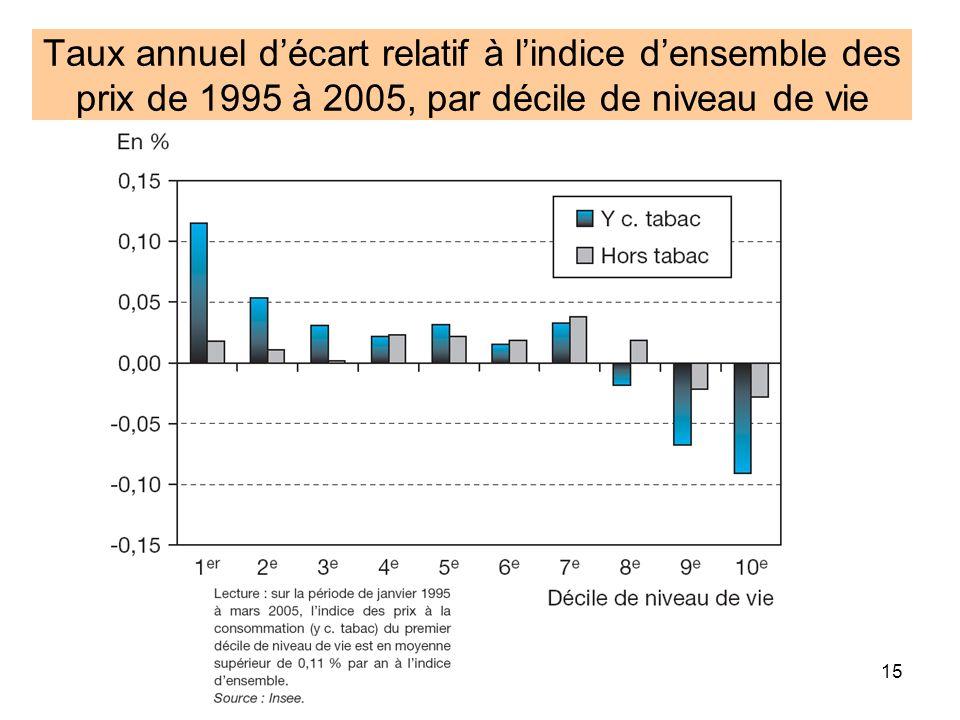 15 Taux annuel décart relatif à lindice densemble des prix de 1995 à 2005, par décile de niveau de vie